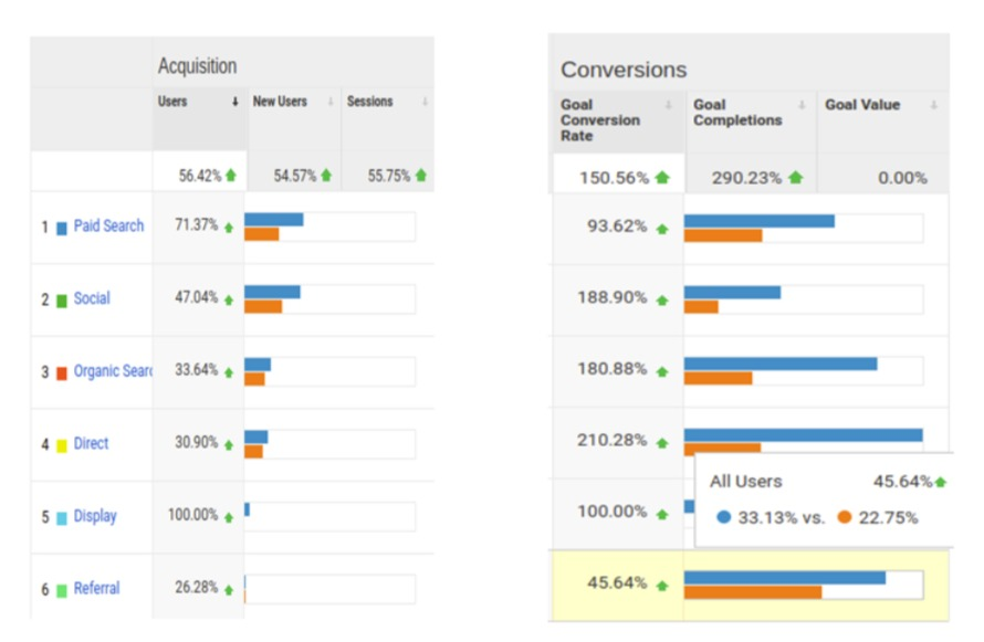 Case Study: 5-Step Process to Bring Site in Top-10 Google positions