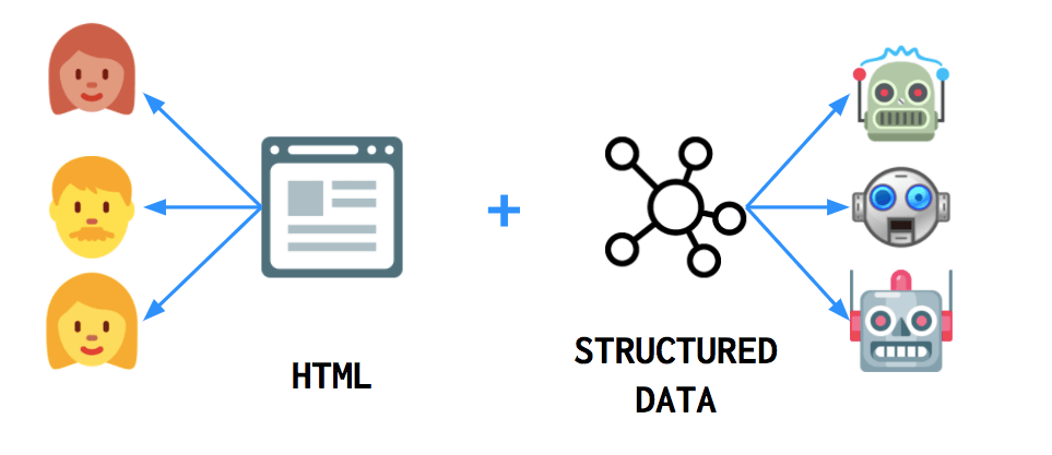 Structured Data Markup - Freelance Digital Marketers