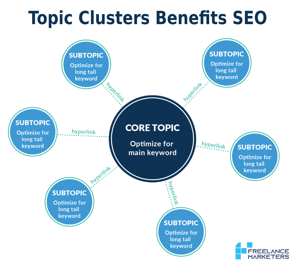 Topic-Clusters-Benefits-SEO-FDM