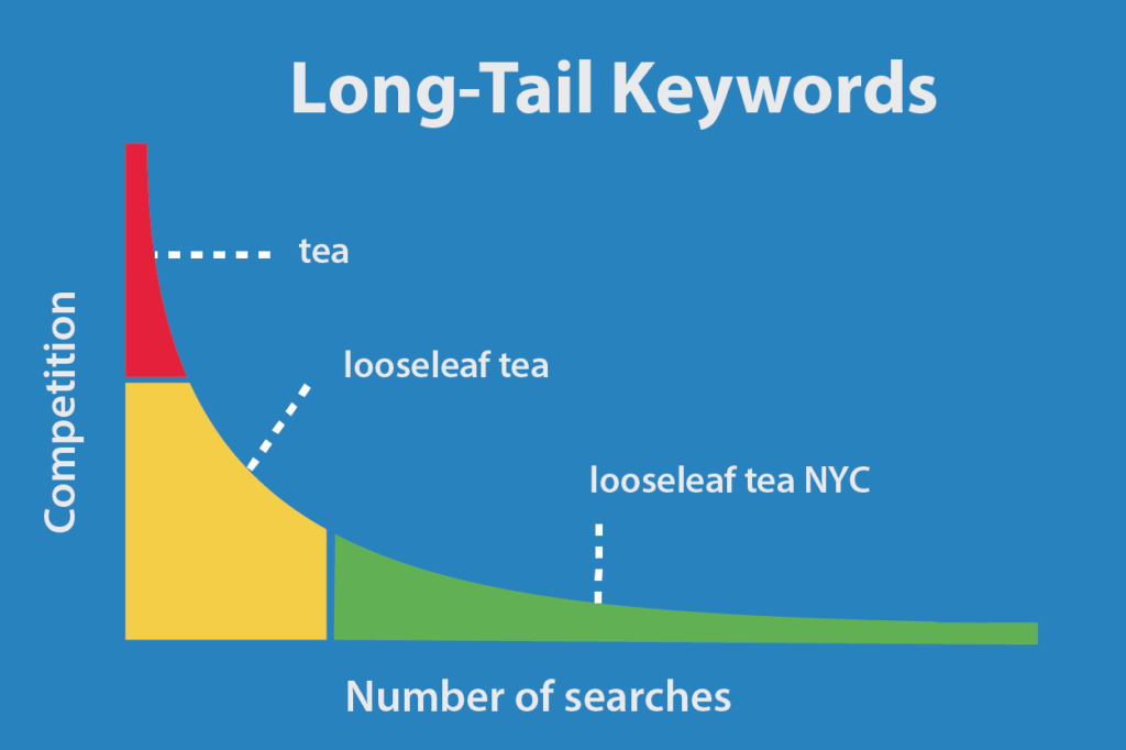 Use Long-Tail SEO & Write More Local Content