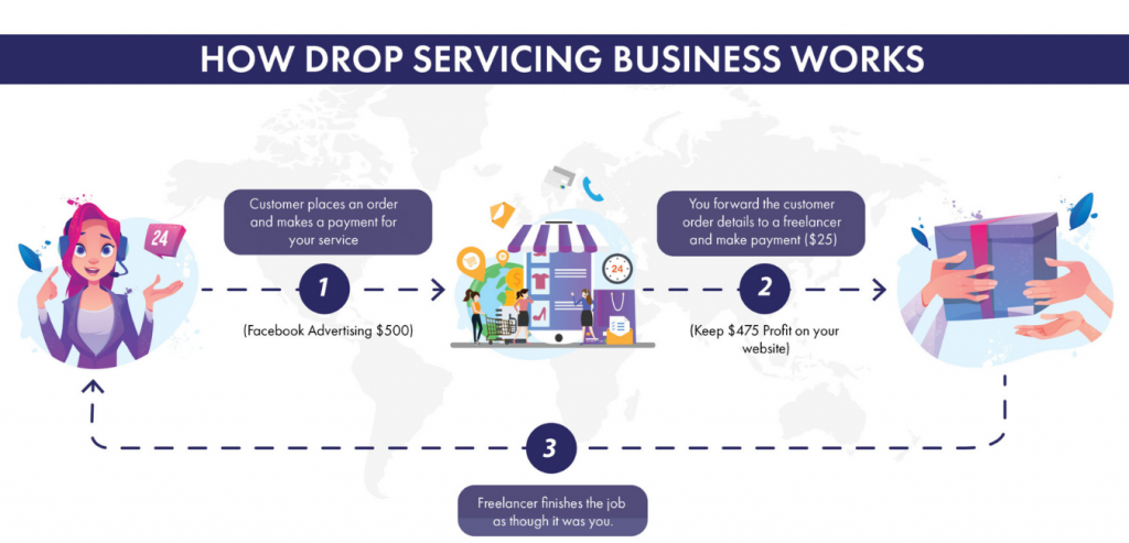 How Drop Servicing Business Works
